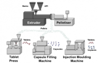 Pellet Production by Hot Melt Extrusion and Die Face Pelletising