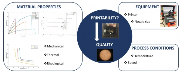 Extrusion-based 3D printing of oral solid dosage forms: Material requirements and equipment dependencies