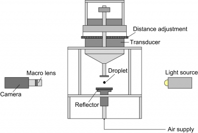 Influence of the Suspension Composition on the Mechanical Strength of Dried Microspheres