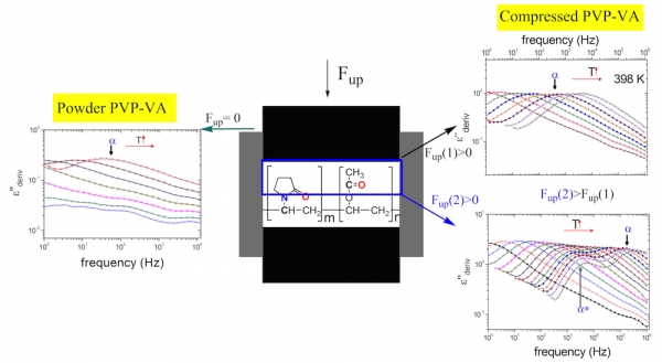 Effect of Compression on Local and Segmental Mobility of PVPVA: Broadband Dielectric Spectroscopy Study